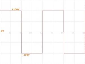 交流100V方形波(矩形波)