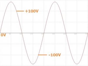 正弦波交流100V波形図