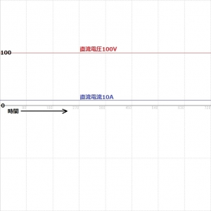 直流電圧電流波形図