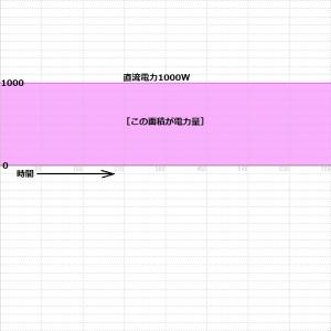 直流電力1000Wの図