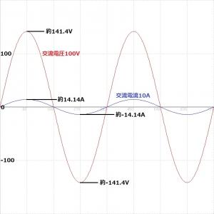 交流100V10Aの電圧電流波形図