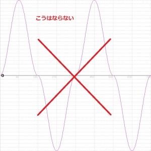 交流電力まちがい波形図