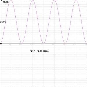 交流電力波形図