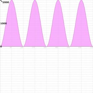 交流電力量波形図