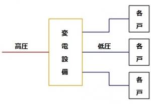 マンションの各戸への電気系統