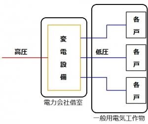 電力会社から低圧受電するマンションの電気系統