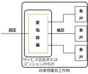 高圧一括受電マンションの電気系統
