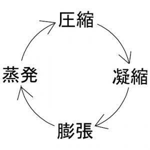 ヒートポンプサイクル
