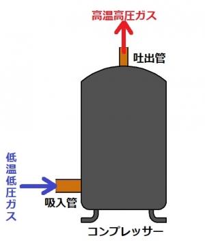 コンプレッサーの図
