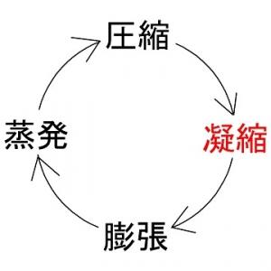 ヒートポンプサイクル、凝縮