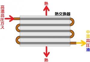 熱交換器による冷媒凝縮