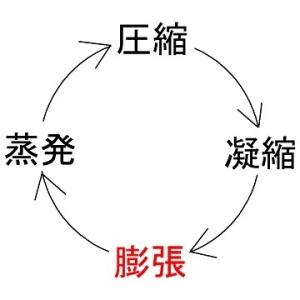 ヒートポンプサイクルの膨張行程
