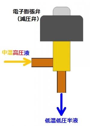 膨張弁の図