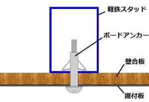 軽鉄スタッドへボードアンカーを使用した図