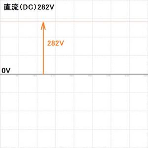 Dc282v